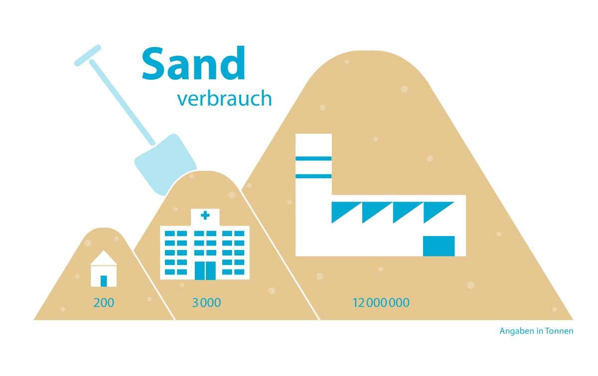 Ressource Sand