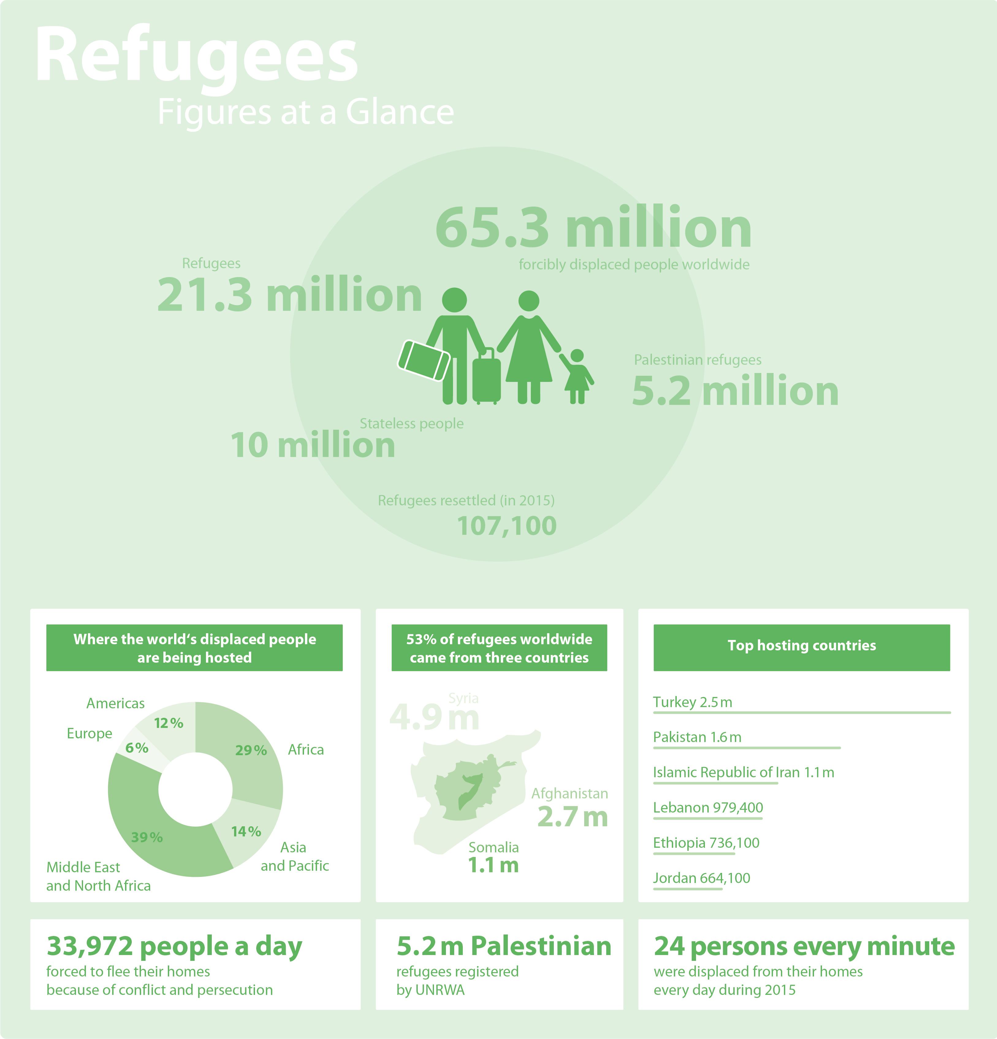 Gesellschaft gestalten Flüchtlingszahlen